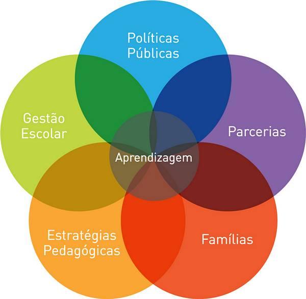 Gráfico representa por meio da interseção de bolas coloridas a interação de políticas públicas, parcerias, família, estratégias pedagógicas, gestão escolar na aprendizagem. O diagrama tem o formato de flor e a palavra aprendizagem está ao centro