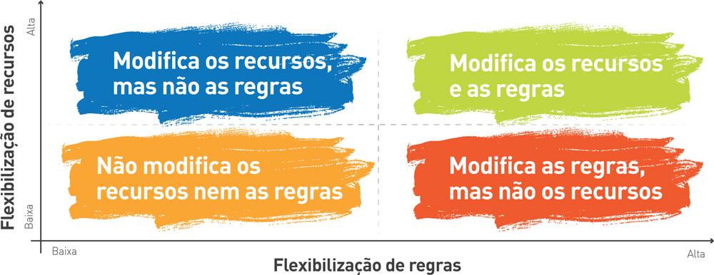 """A matriz de flexibilização da educação física inclusiva tem como eixo vertical a flexibilização de recursos e como horizontal a flexibilização de regras. O quadrante inferior esquerdo em amarelo indica uma flexibilização baixa de ambos os eixos (ou seja """"não modifica os recursos nem as regras""""); o quadrante superior esquerdo em azul indica alta flexibilização dos recursos e baixa das regras (ou seja """"modifica os recursos mas não as regras""""); o quadrante inferior direito em verde indica baixa flexibilização dos recursos e alta das regras (ou seja """"modifica as regras mas não os recursos""""); O quadrante superior direito em vermelho indica uma flexibilização alta de ambos os eixos (ou seja """"modifica os recursos e as regras"""")."""